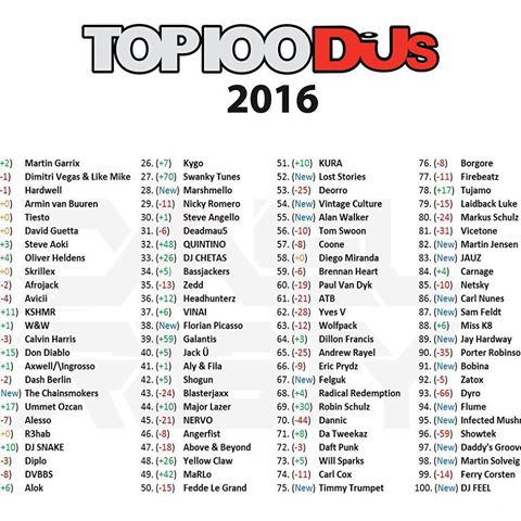 Dj Mag Top 100 djs 2016
