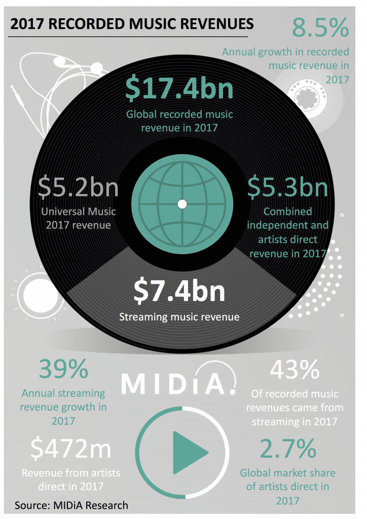 2017 Recorded Music Revenues - midiaresearch.com - Industria discografica