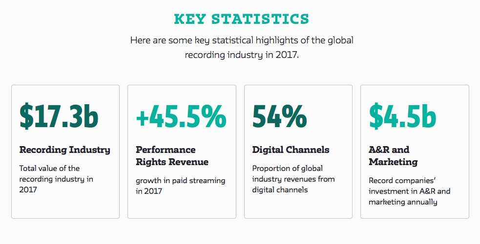 Key Statistics Global Recording Music Industry 2017 - ifpi..org