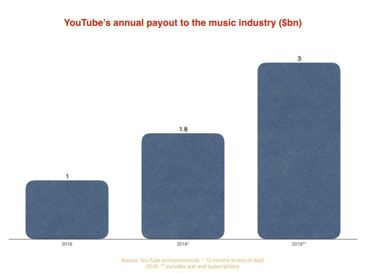 YouTube annual payout to the music industry (2016-2018-2019)