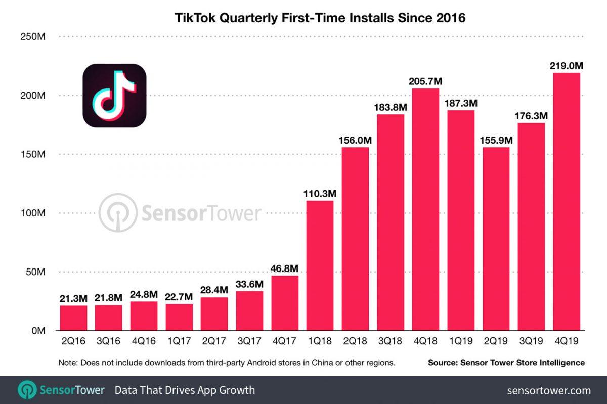 Tutti i download di TikTok dal 2016 al 2019