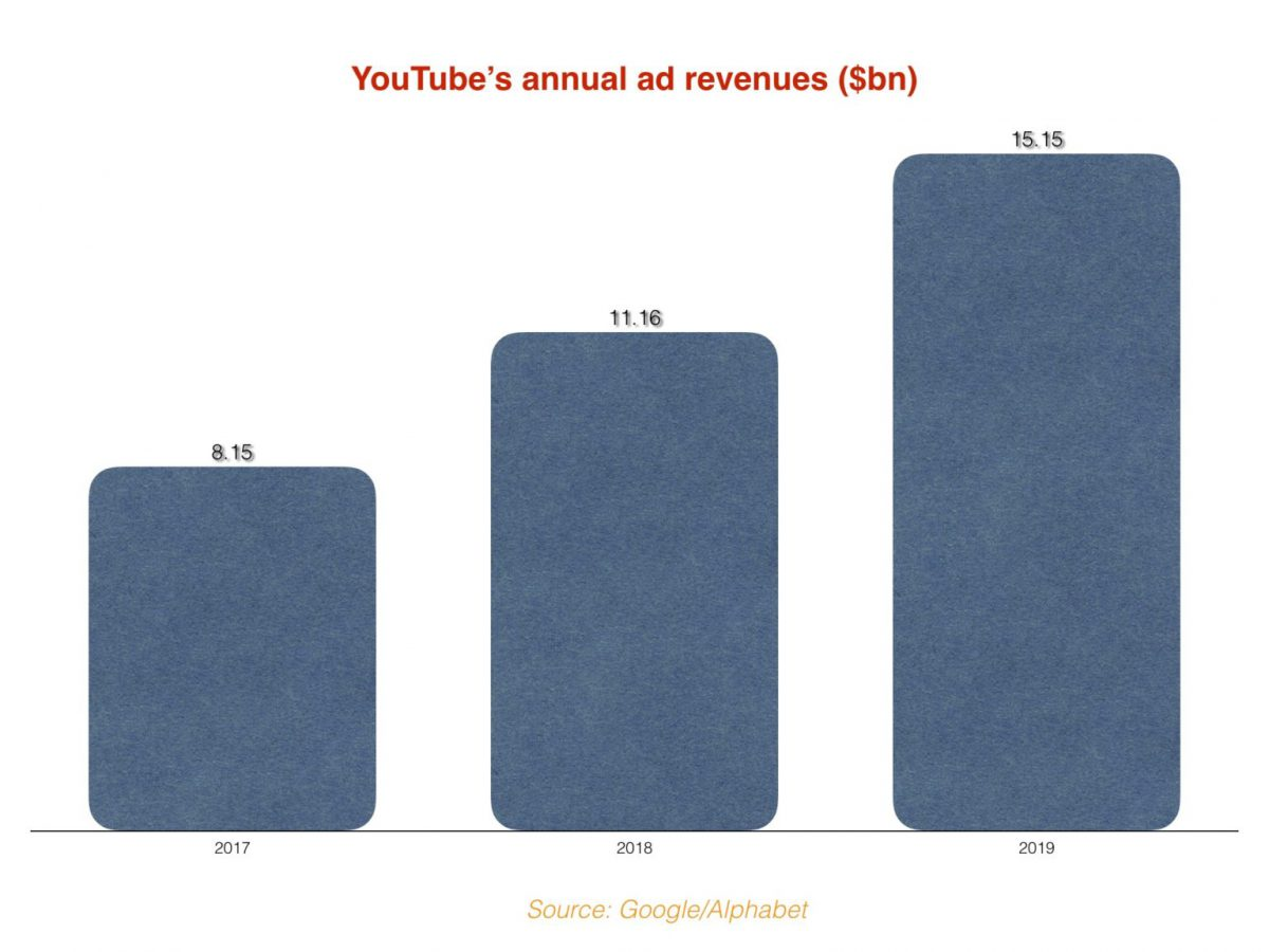 YouTube annual ad revenues - 2017-2018-2019