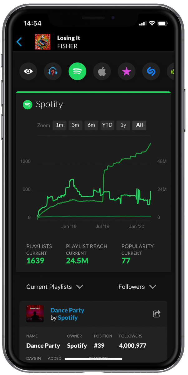 Songstats - Track Analytics