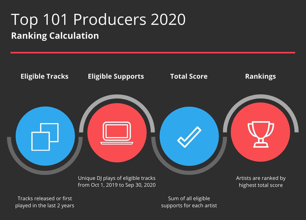 1001tracklists Top 101 Producers 2020 - calculation