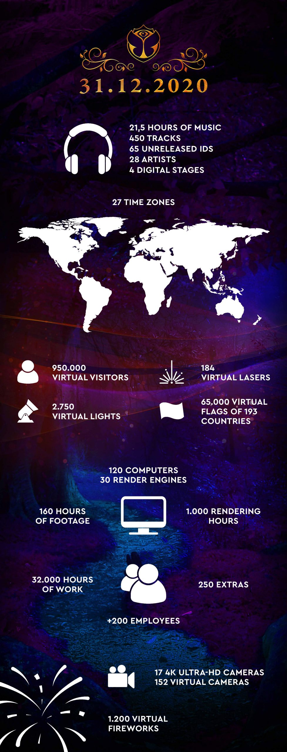 Tomorrowland 31.12.2020 - Infographic