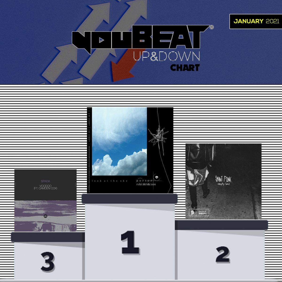 YouBeat Up&Down chart Podium - January 2021