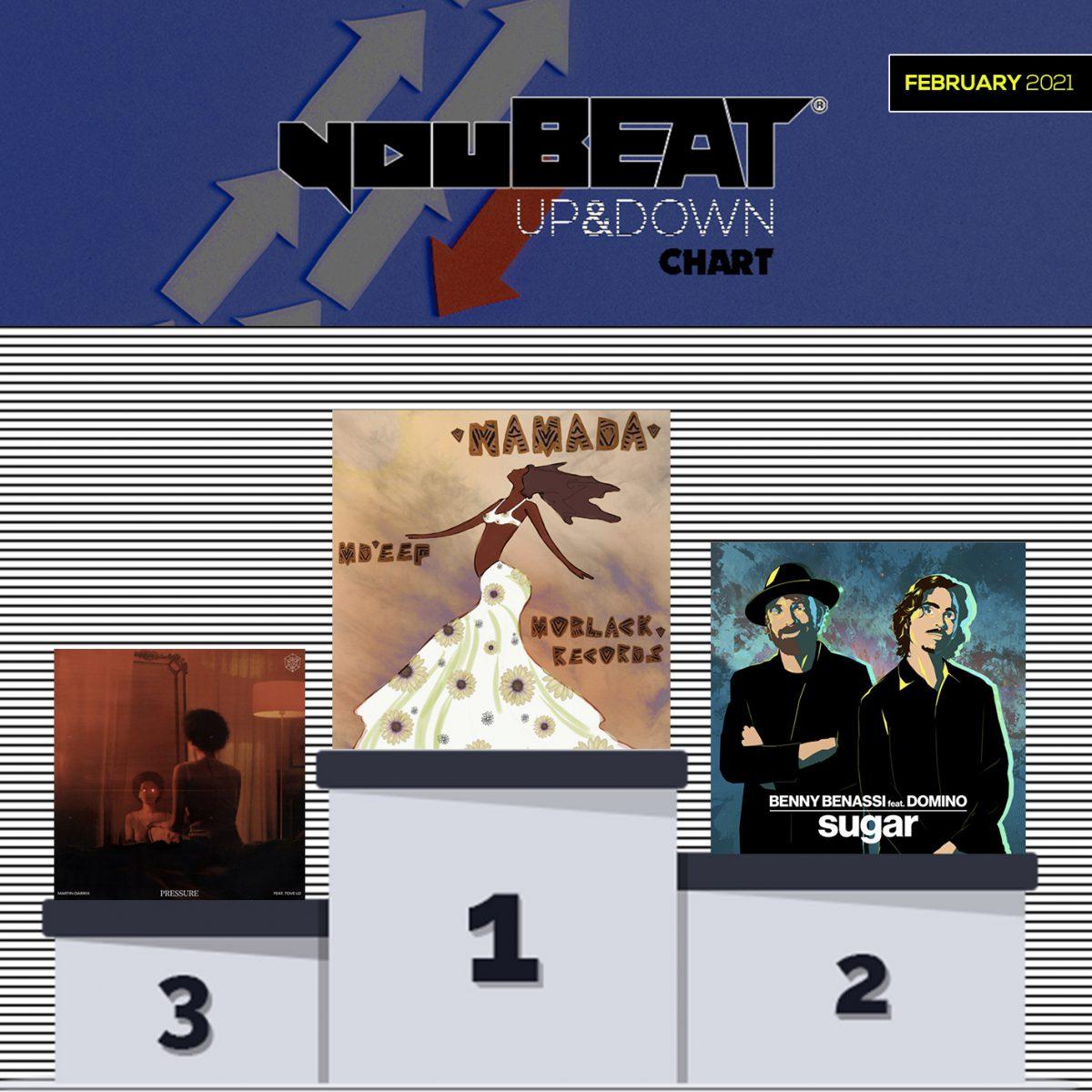 YouBeat Up&Down chart Podium - February 2021