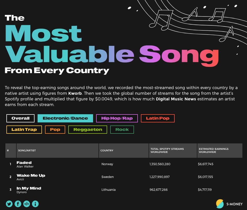 Most Valuable Dance/Electronic Worldwide
