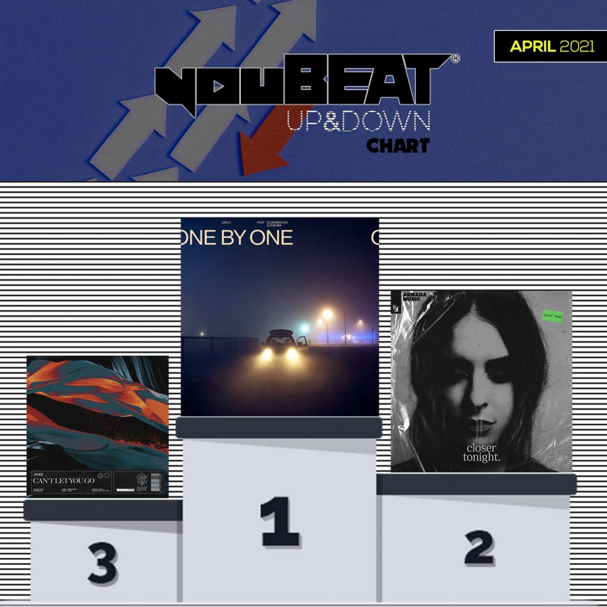YouBeat Up&Down chart Podium - April 2021