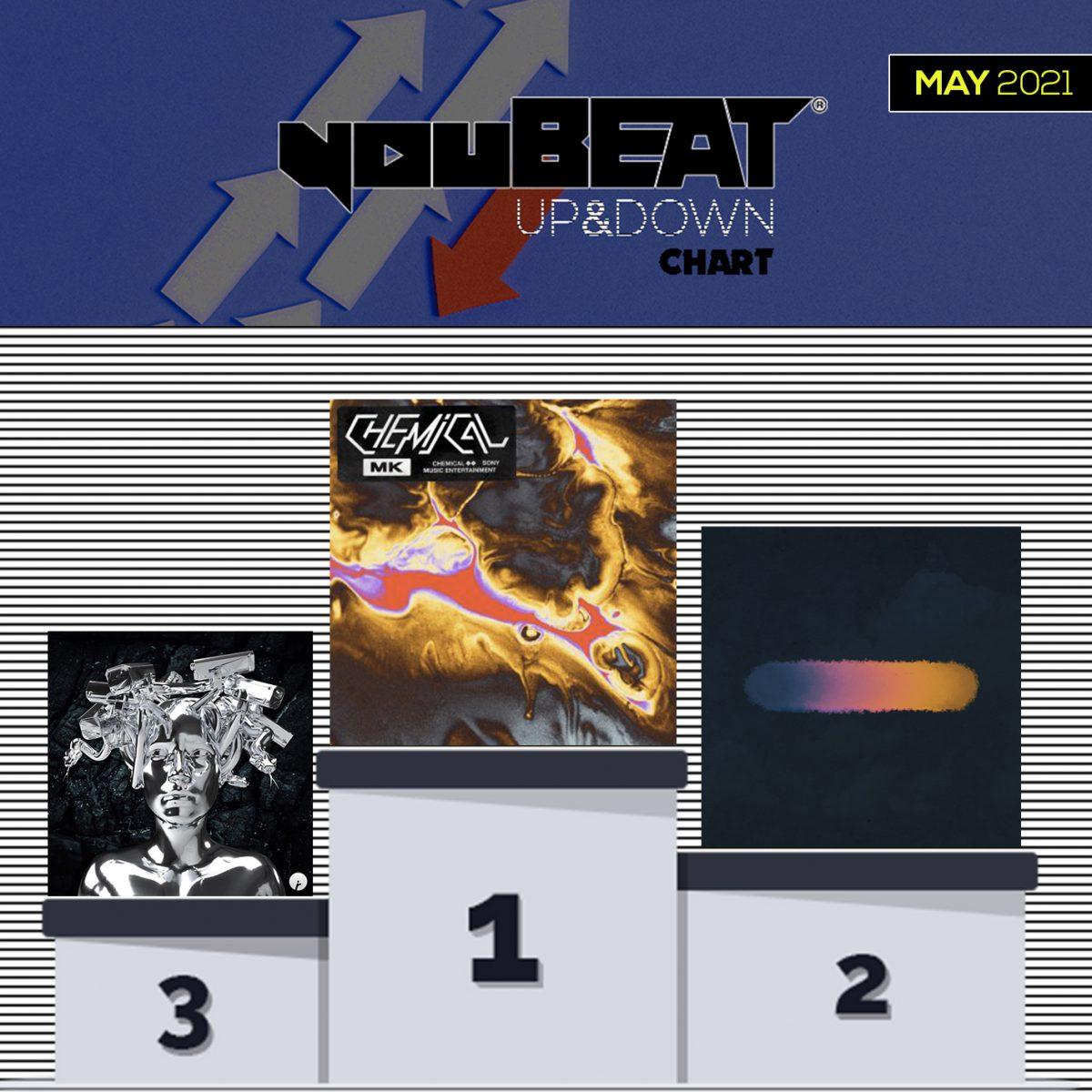 YouBeat Up&Down chart - May 2021 (Podium)