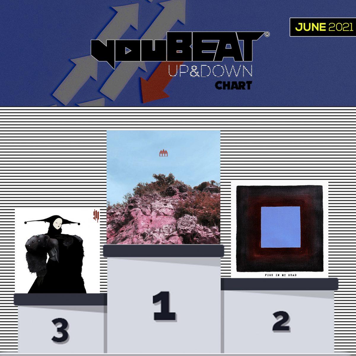 YouBeat Up&Down Chart - June 2021 Podium