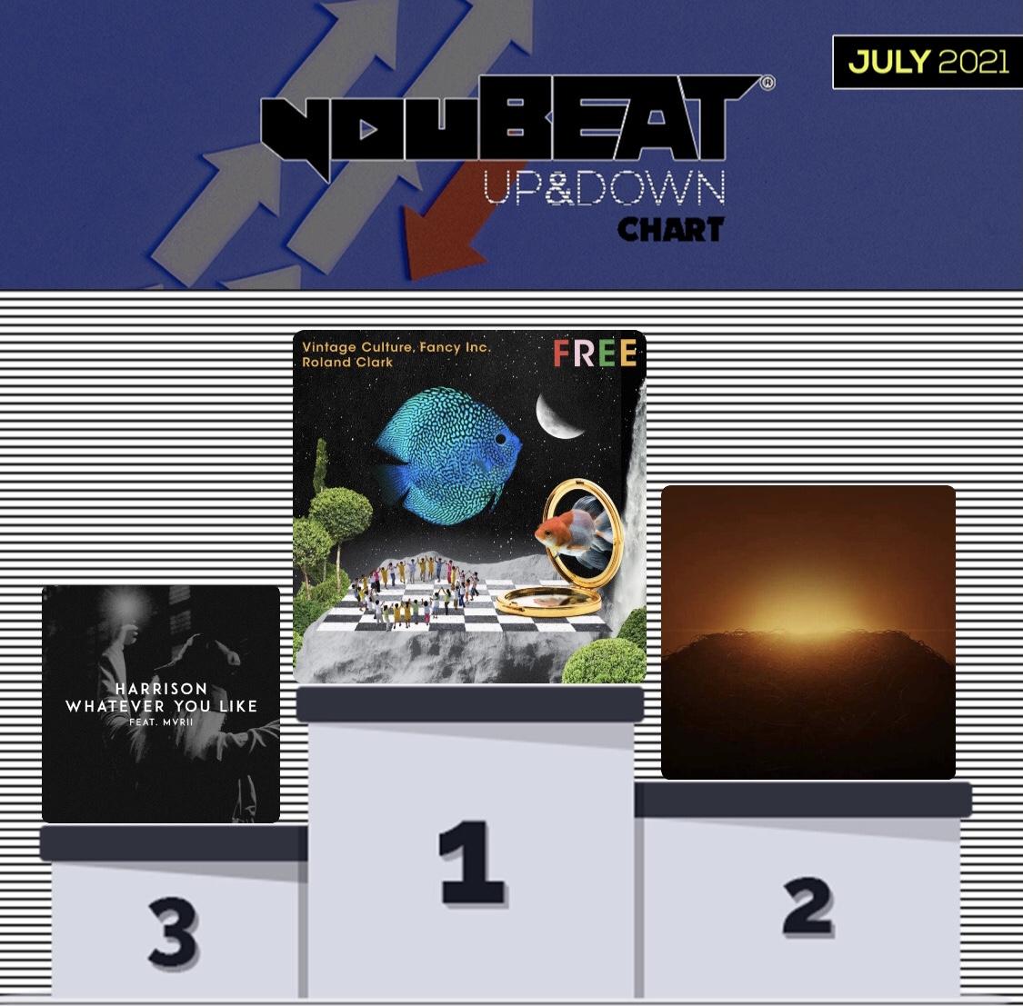 youBEAT UP&DOWN Chart - July 2021 Podium